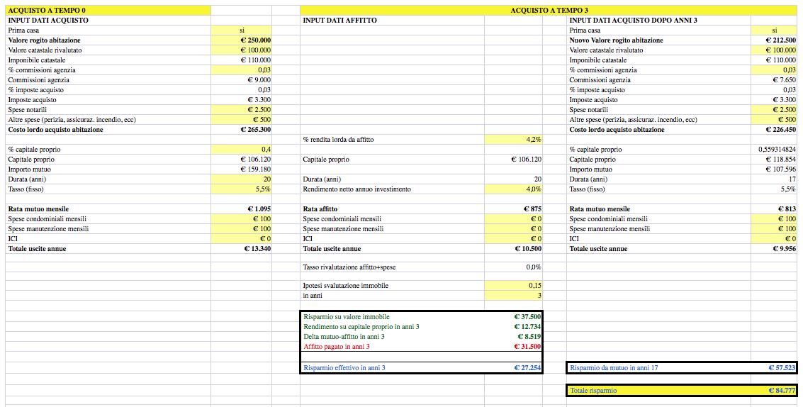 Calcolo convenienza tra acquisto e affitto immobile - Calcolo indennita di occupazione immobile ...